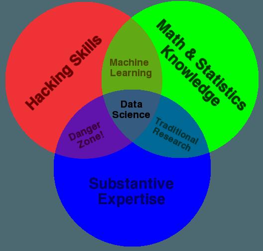 Diagrama Venn Data Science